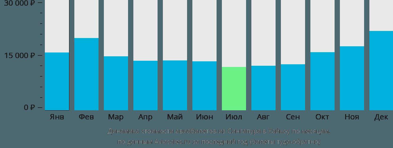 Динамика стоимости авиабилетов из Сингапура в Хайкоу по месяцам