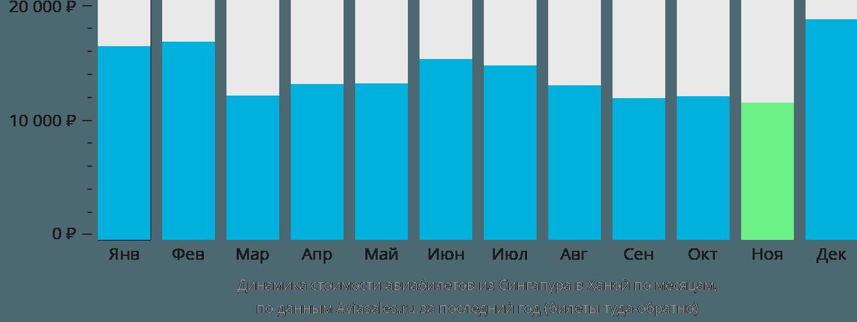 Динамика стоимости авиабилетов из Сингапура в Ханой по месяцам