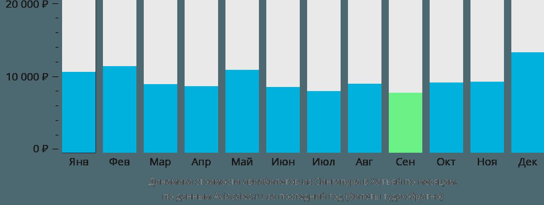 Динамика стоимости авиабилетов из Сингапура в Хатъяй по месяцам