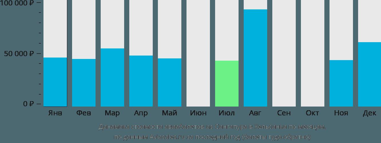 Динамика стоимости авиабилетов из Сингапура в Хельсинки по месяцам