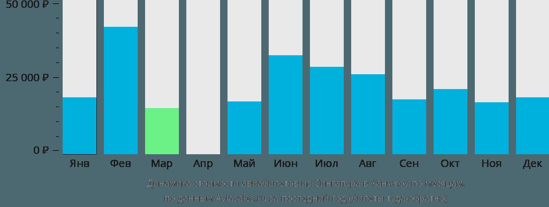 Динамика стоимости авиабилетов из Сингапура в Ханчжоу по месяцам