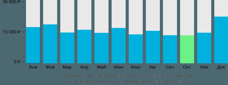 Динамика стоимости авиабилетов из Сингапура в Гонконг по месяцам