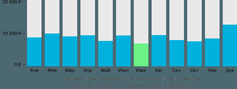Динамика стоимости авиабилетов из Сингапура на Пхукет по месяцам