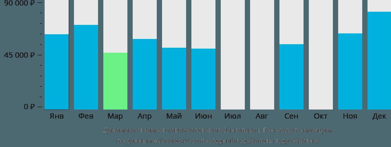 Динамика стоимости авиабилетов из Сингапура в Гонолулу по месяцам