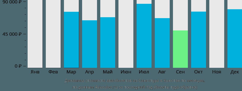 Динамика стоимости авиабилетов из Сингапура в Хьюстон по месяцам