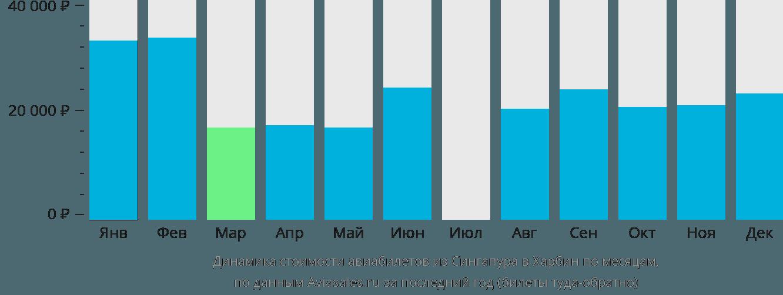 Динамика стоимости авиабилетов из Сингапура в Харбин по месяцам