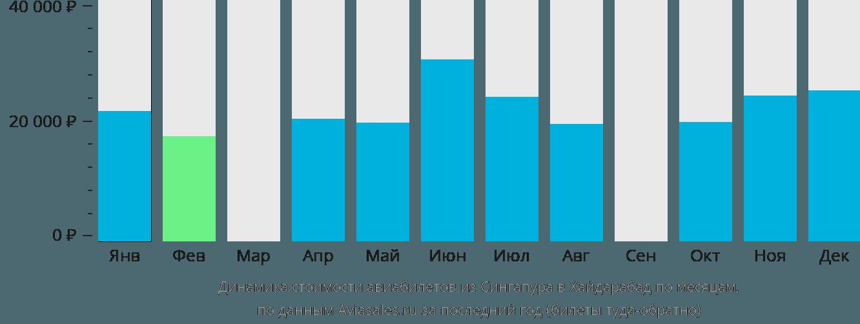 Динамика стоимости авиабилетов из Сингапура в Хайдарабад по месяцам