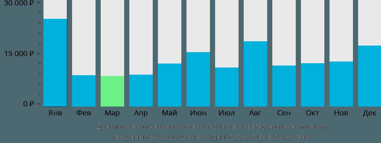 Динамика стоимости авиабилетов из Сингапура в Индонезию по месяцам
