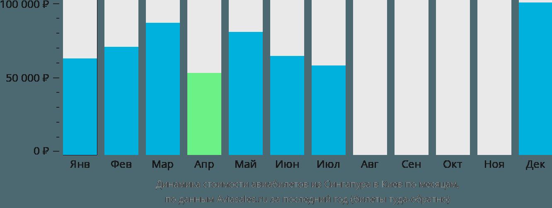 Динамика стоимости авиабилетов из Сингапура в Киев по месяцам