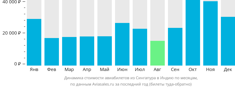 Динамика стоимости авиабилетов из Сингапура в Индию по месяцам