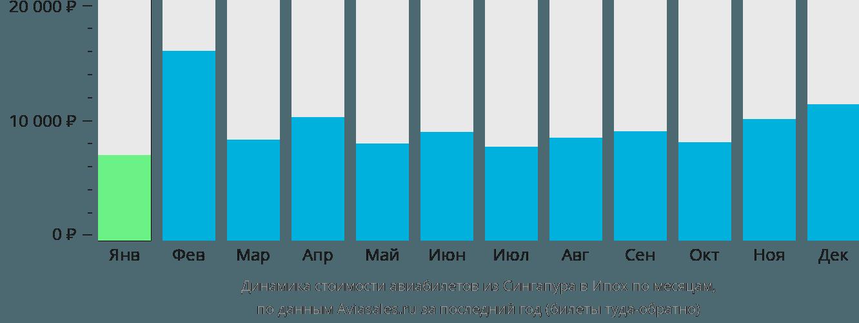 Динамика стоимости авиабилетов из Сингапура в Ипох по месяцам