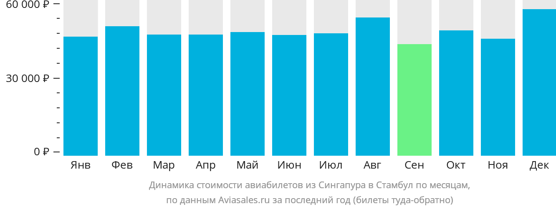 Динамика стоимости авиабилетов из Сингапура в Стамбул по месяцам