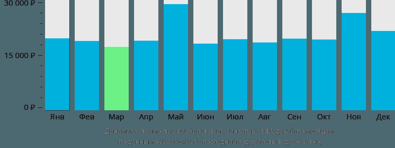 Динамика стоимости авиабилетов из Сингапура в Мадурай по месяцам