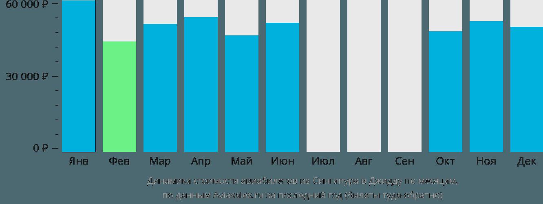 Динамика стоимости авиабилетов из Сингапура в Джидду по месяцам