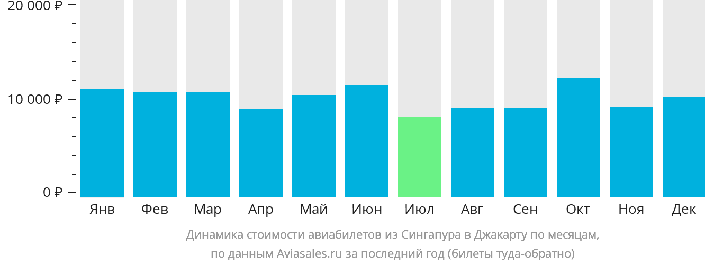 Динамика стоимости авиабилетов из Сингапура в Джакарту по месяцам