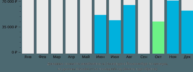 Динамика стоимости авиабилетов из Сингапура в Йоханнесбург по месяцам