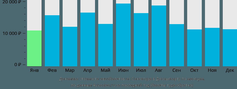 Динамика стоимости авиабилетов из Сингапура в Джокьякарту по месяцам