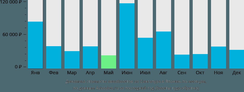 Динамика стоимости авиабилетов из Сингапура в Японию по месяцам