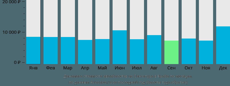 Динамика стоимости авиабилетов из Сингапура в Краби по месяцам