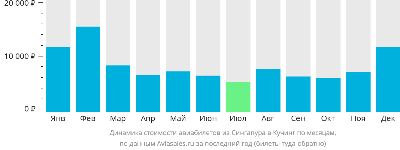 Динамика стоимости авиабилетов из Сингапура в Кучинг по месяцам