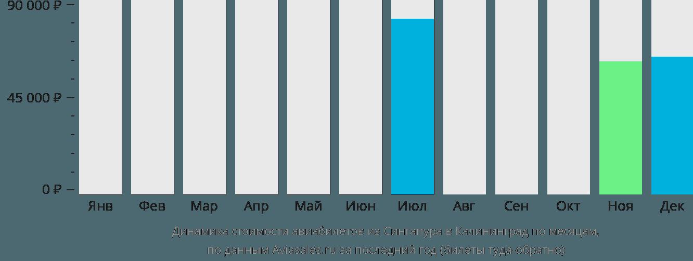 Динамика стоимости авиабилетов из Сингапура в Калининград по месяцам