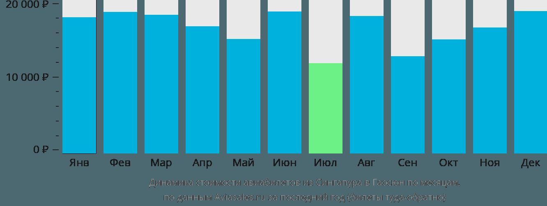 Динамика стоимости авиабилетов из Сингапура в Гаосюн по месяцам