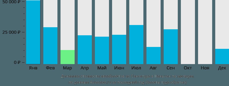 Динамика стоимости авиабилетов из Сингапура в Наньчан по месяцам