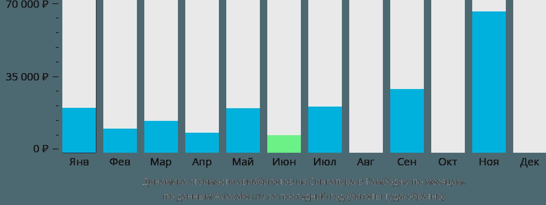 Динамика стоимости авиабилетов из Сингапура в Камбоджу по месяцам