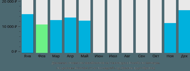 Динамика стоимости авиабилетов из Сингапура в Калибо по месяцам