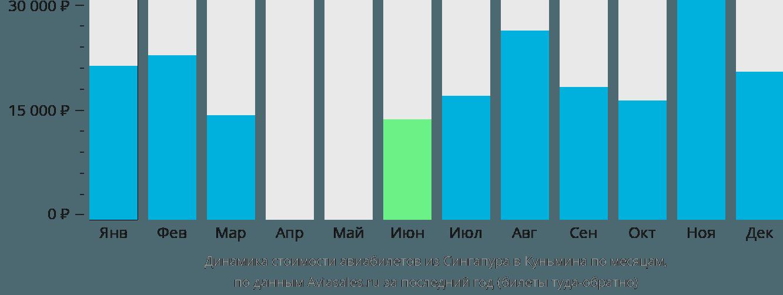 Динамика стоимости авиабилетов из Сингапура в Куньмина по месяцам