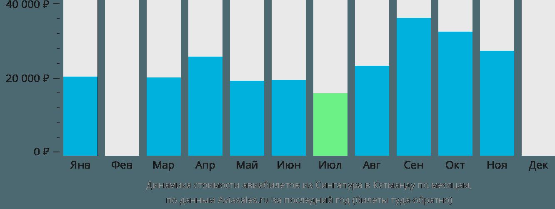 Динамика стоимости авиабилетов из Сингапура в Катманду по месяцам
