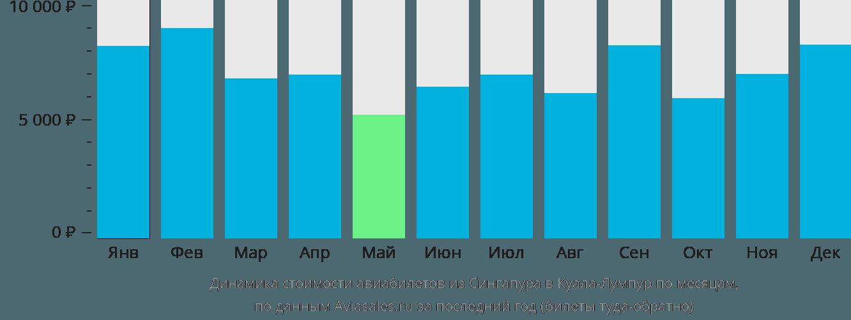 Динамика стоимости авиабилетов из Сингапура в Куала-Лумпур по месяцам
