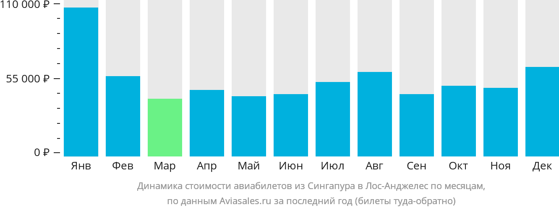 Динамика стоимости авиабилетов из Сингапура в Лос-Анджелес по месяцам