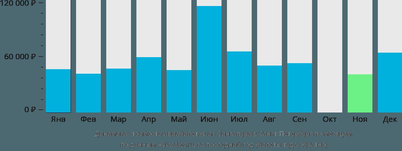 Динамика стоимости авиабилетов из Сингапура в Санкт-Петербург по месяцам