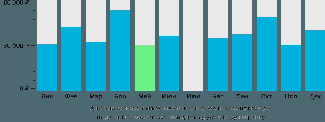Динамика стоимости авиабилетов из Сингапура в Лахор по месяцам