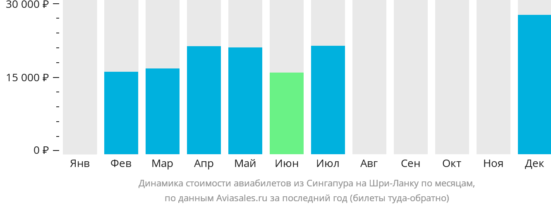 Динамика стоимости авиабилетов из Сингапура на Шри-Ланку по месяцам