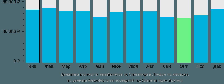 Динамика стоимости авиабилетов из Сингапура в Лондон по месяцам
