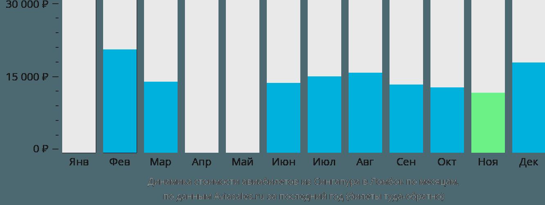 Динамика стоимости авиабилетов из Сингапура в Ломбок по месяцам