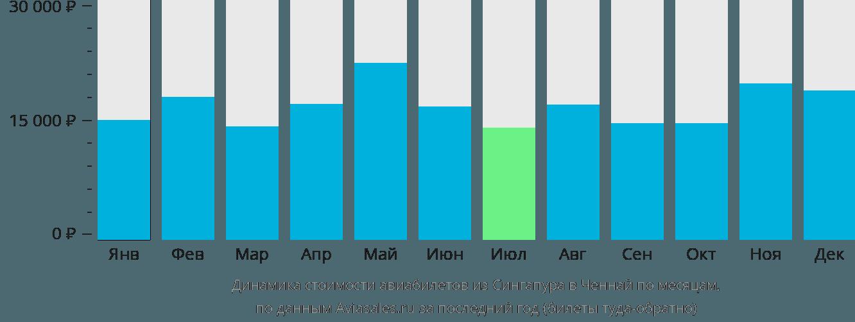 Динамика стоимости авиабилетов из Сингапура в Ченнай по месяцам