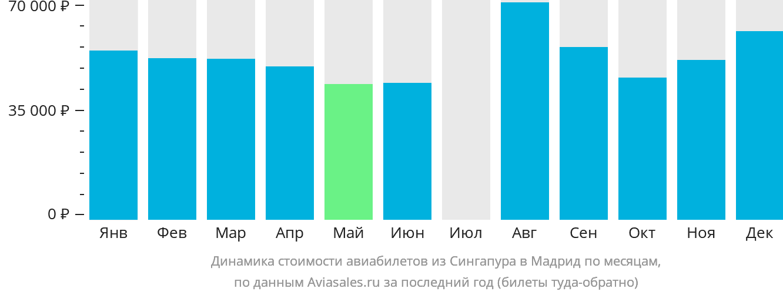 Динамика стоимости авиабилетов из Сингапура в Мадрид по месяцам