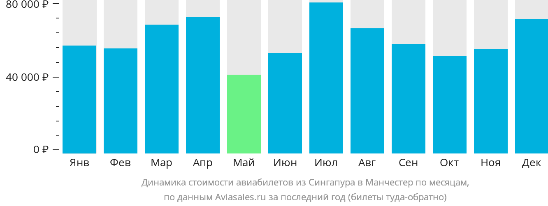 Динамика стоимости авиабилетов из Сингапура в Манчестер по месяцам