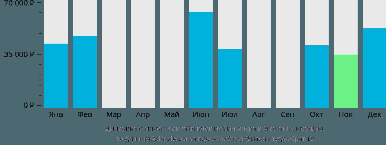 Динамика стоимости авиабилетов из Сингапура в Маскат по месяцам