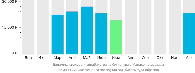 Динамика стоимости авиабилетов из Сингапура в Манадо по месяцам