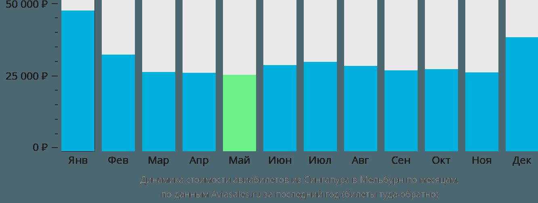 Динамика стоимости авиабилетов из Сингапура в Мельбурн по месяцам