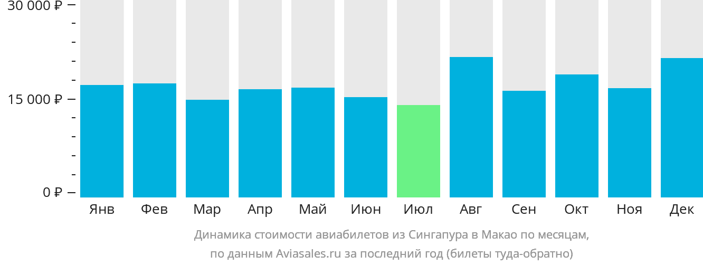 Динамика стоимости авиабилетов из Сингапура в Макао по месяцам