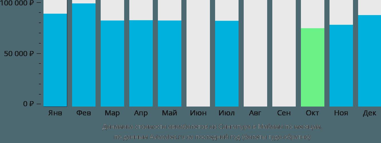 Динамика стоимости авиабилетов из Сингапура в Майами по месяцам