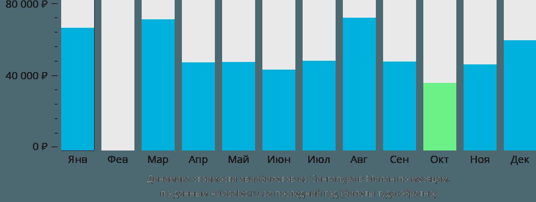 Динамика стоимости авиабилетов из Сингапура в Милан по месяцам