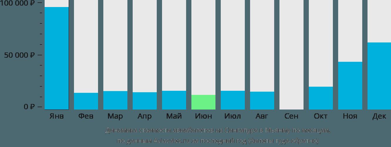 Динамика стоимости авиабилетов из Сингапура в Мьянму по месяцам