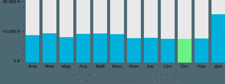 Динамика стоимости авиабилетов из Сингапура в Манилу по месяцам