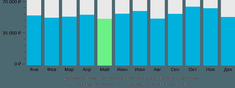 Динамика стоимости авиабилетов из Сингапура в Москву по месяцам